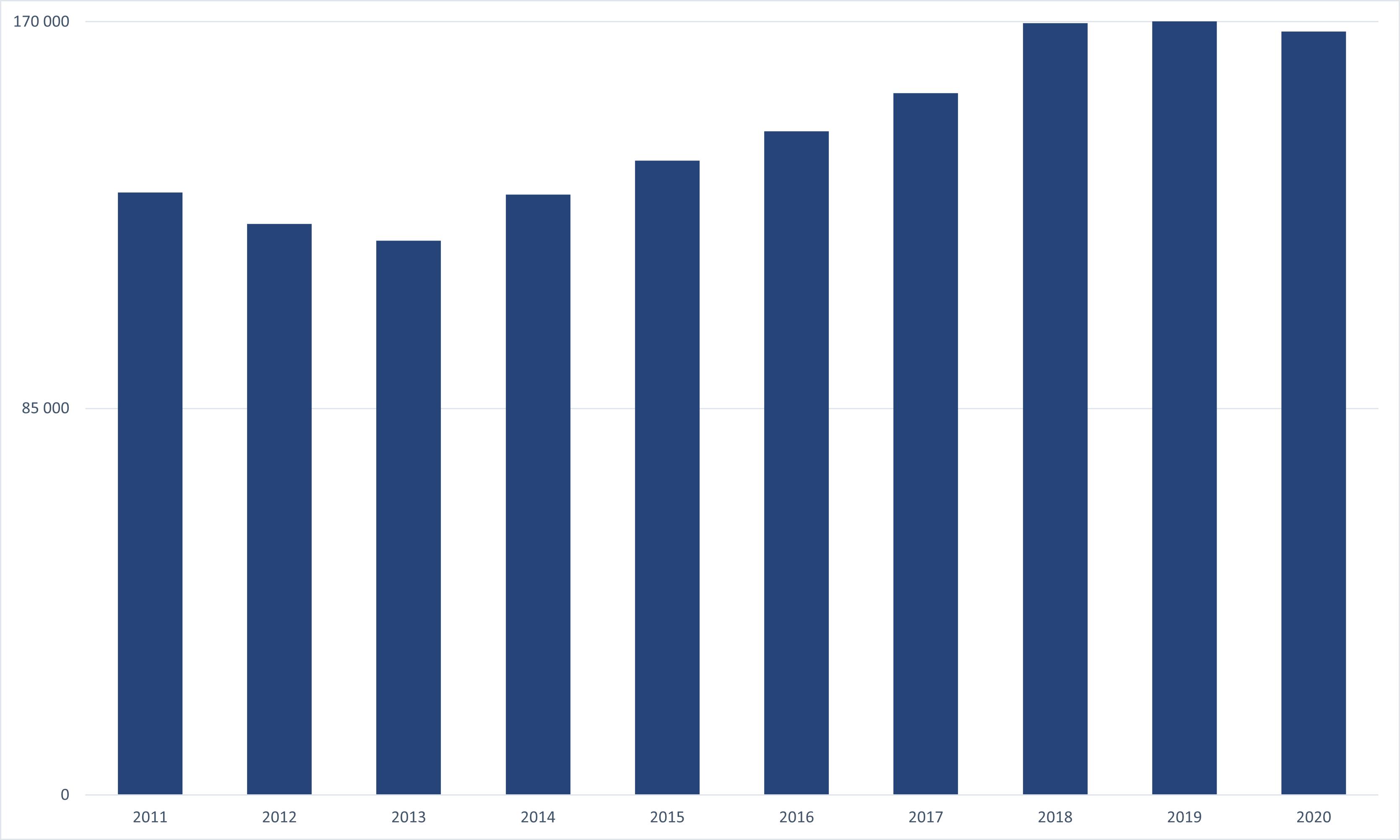 Počet zpracovaných vybraných VUŽ