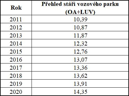 Přehled stáří vozového parku (OA+LUV) v letech 2011-2020 v ČR
