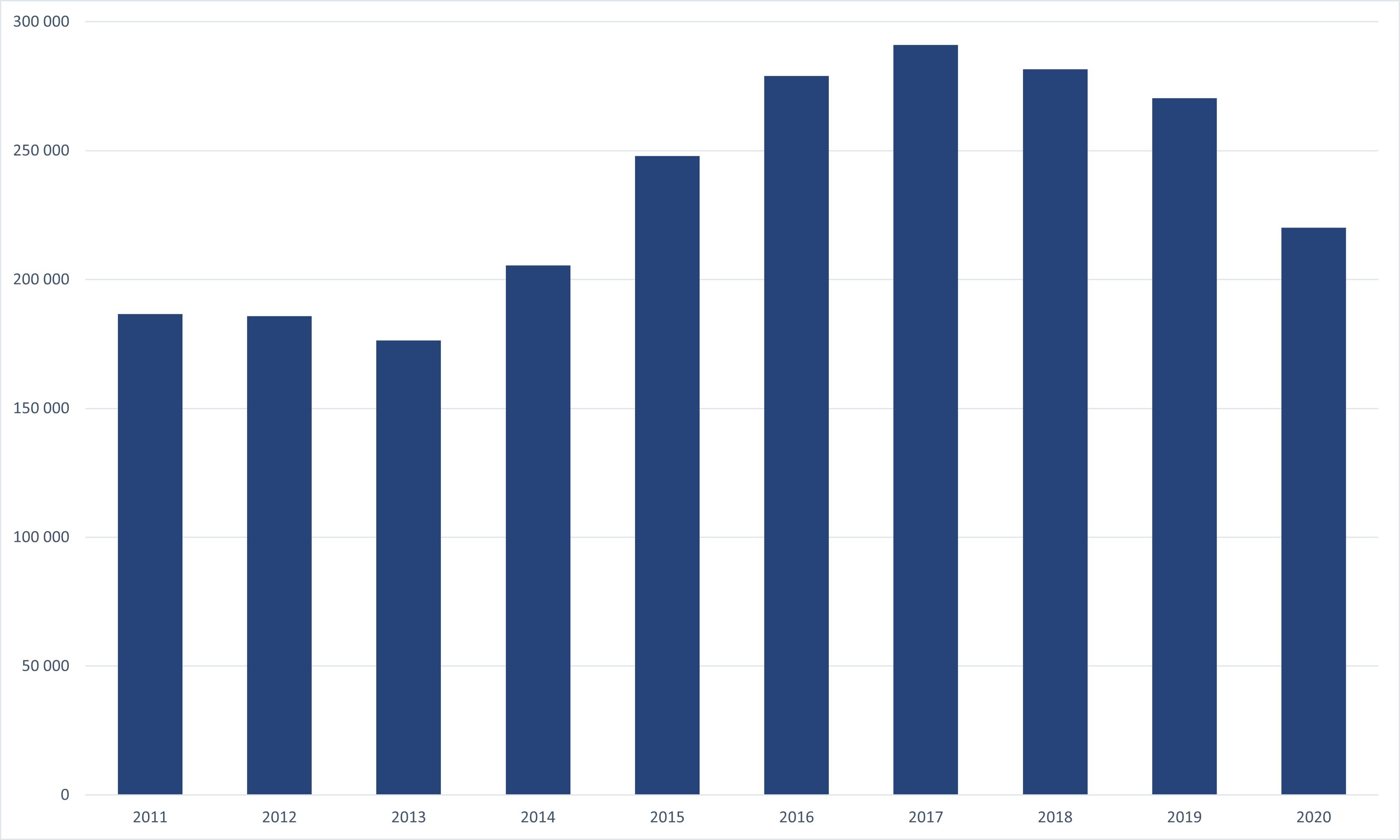 Registrace nových vozidel v letech 2011-2020 v ČR, (OA+LUV)