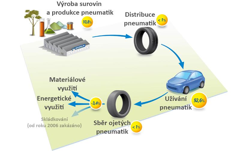 fáze životního cyklu pneumatiky na žp