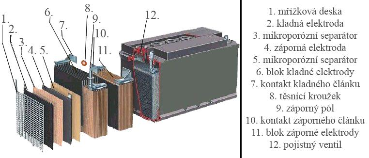 olovněná baterie