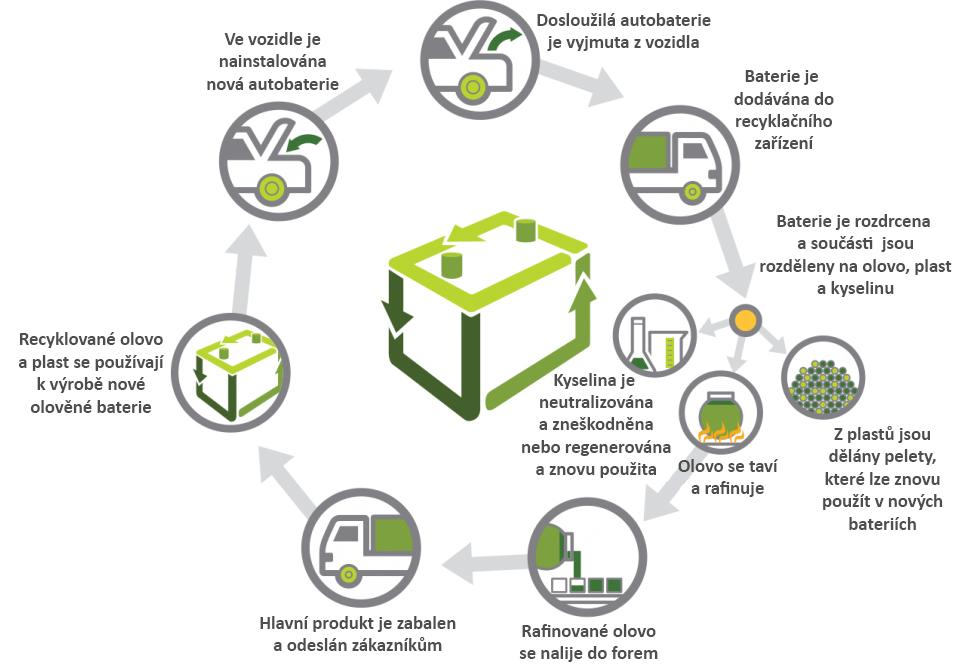 recyklace baterií
