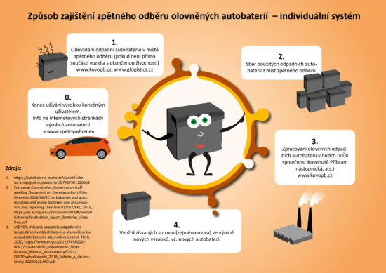 Zpětný odběr olovněných autobaterií - individuální systém