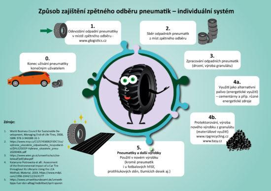 Zpětný odběr pneumatik individuální systém