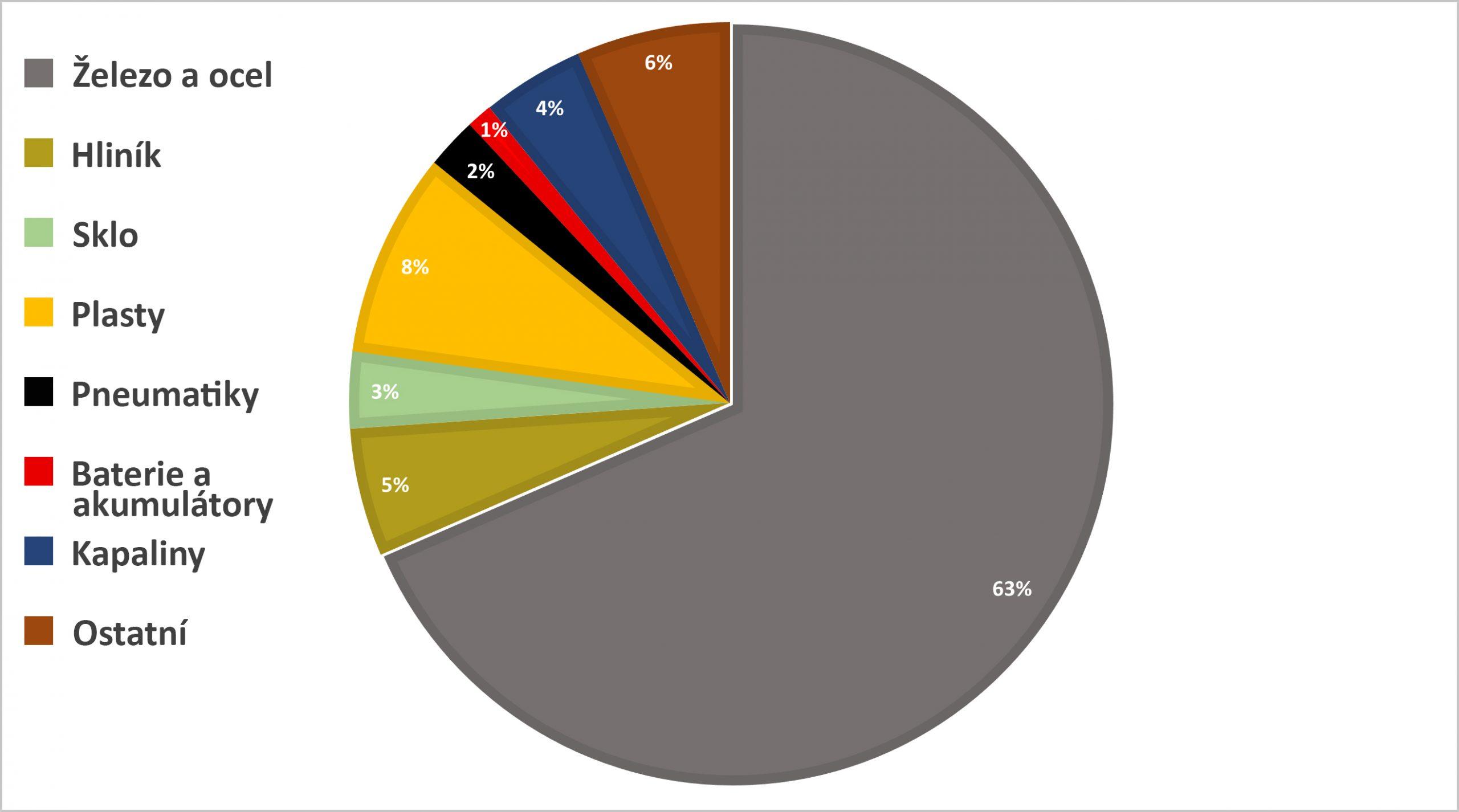 Průměrné materiálové složení osobního vozidla